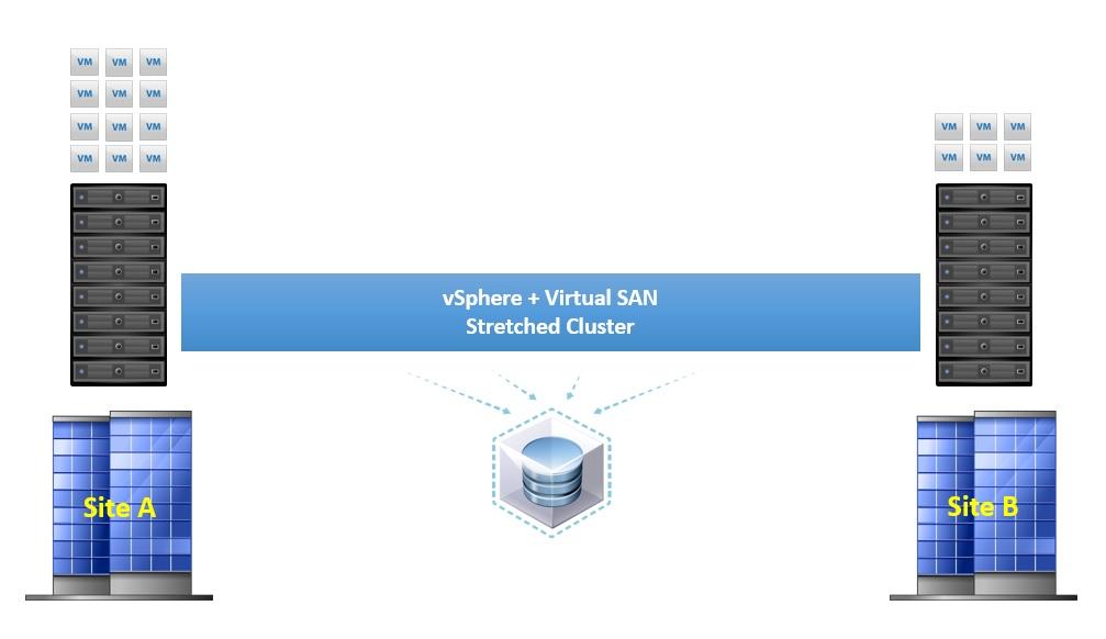 Active / Active Datacenter configuration
