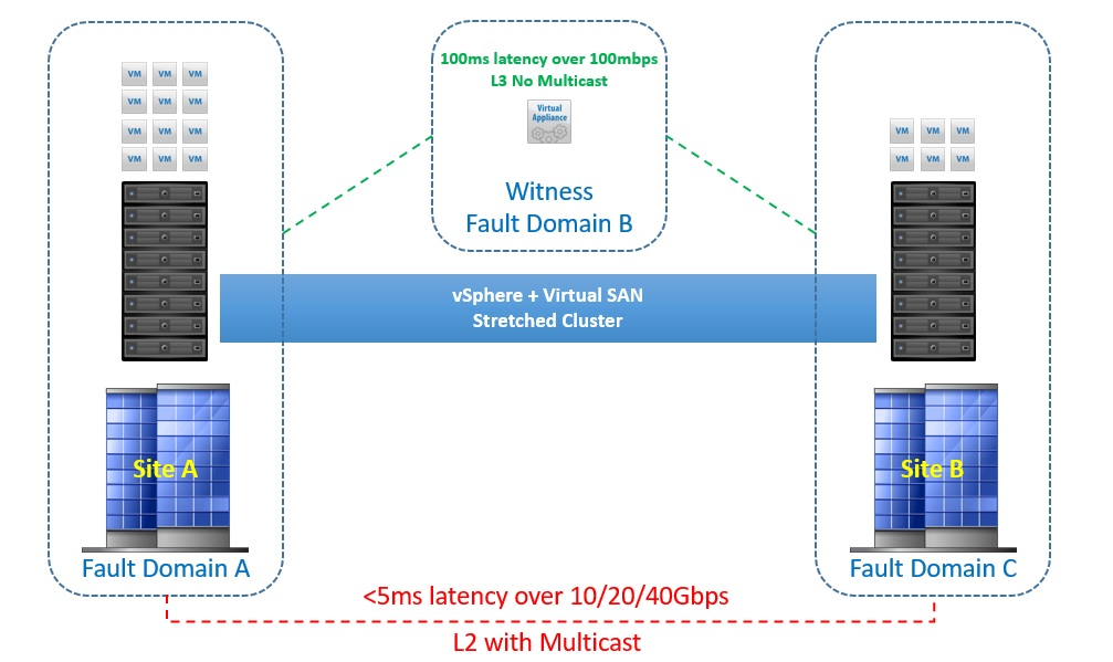 Stretched Cluster Network