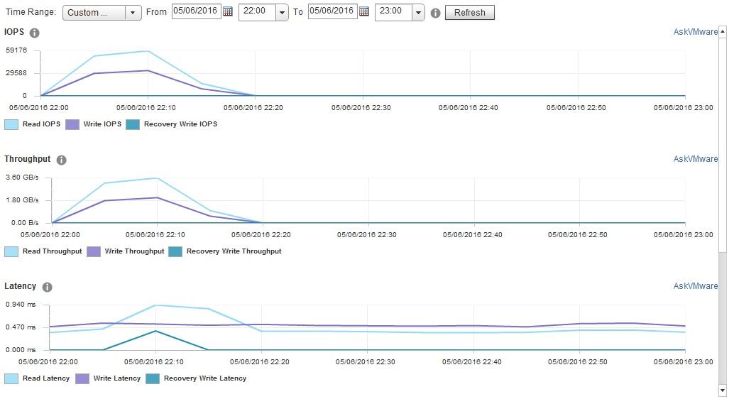 VSAN 64K IOPS Graphs