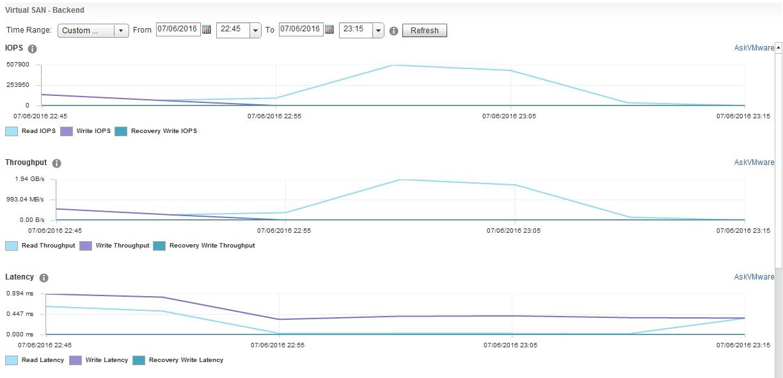 VSAN IOPS Graphs-AF