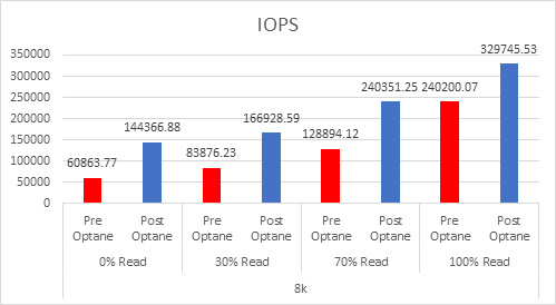 IOPS Archives - MrVSAN